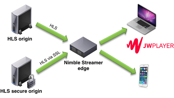 Re-stream HLS, MPEG-DASH, HDS and Smooth for better load