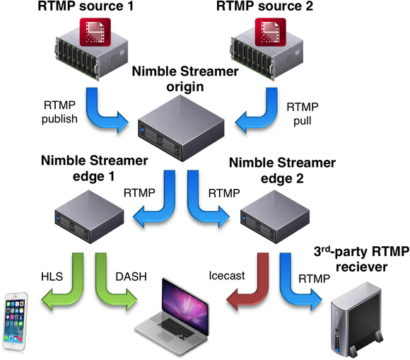 Live streaming scenarios supported by Nimble Streamer - WMSPanel