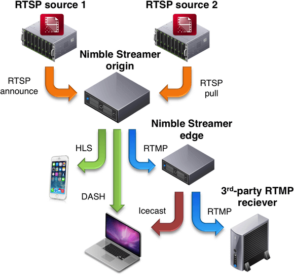RTSP live streaming features of Nimble Streamer - WMSPanel