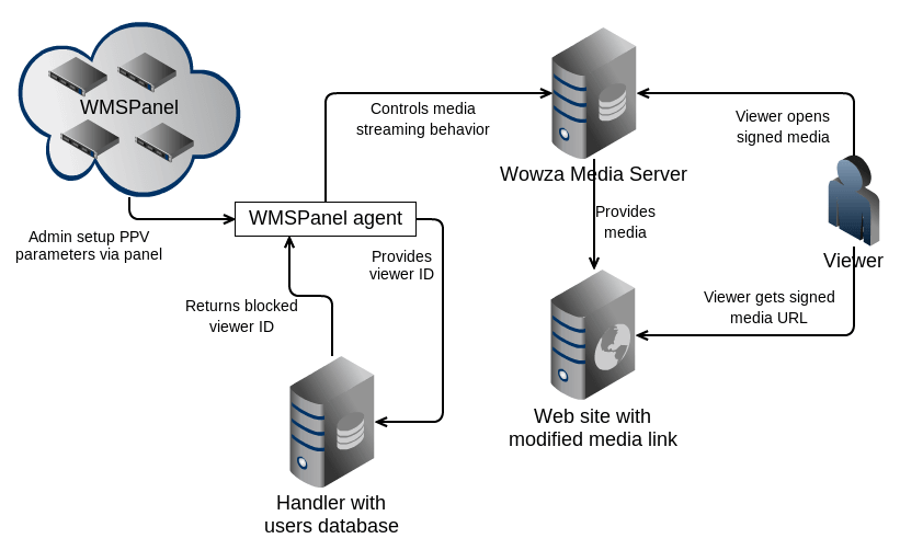 Pay-per-view solution for Wowza - WMSPanel